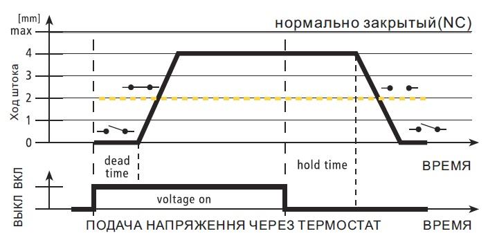 График функционирования сервопривода
