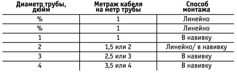 Таблица длины кабеля в зависимости от диаметра трубы